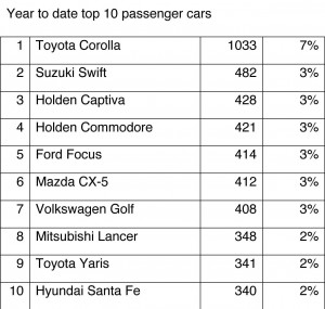 Year-to-date-top-10-passenger-cars