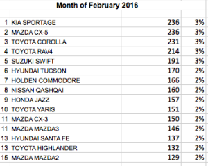 Passenger cars numbers in February