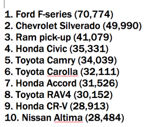 Top 10 vehicle sales in the US in April