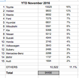 Passenger cars to the end of November