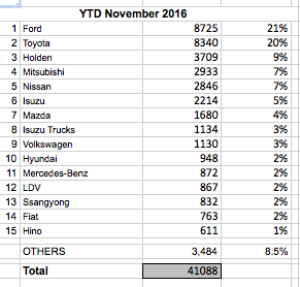 Commercial sales to the end of November