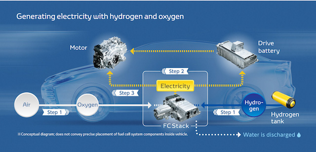 How the Toyota Mirai works